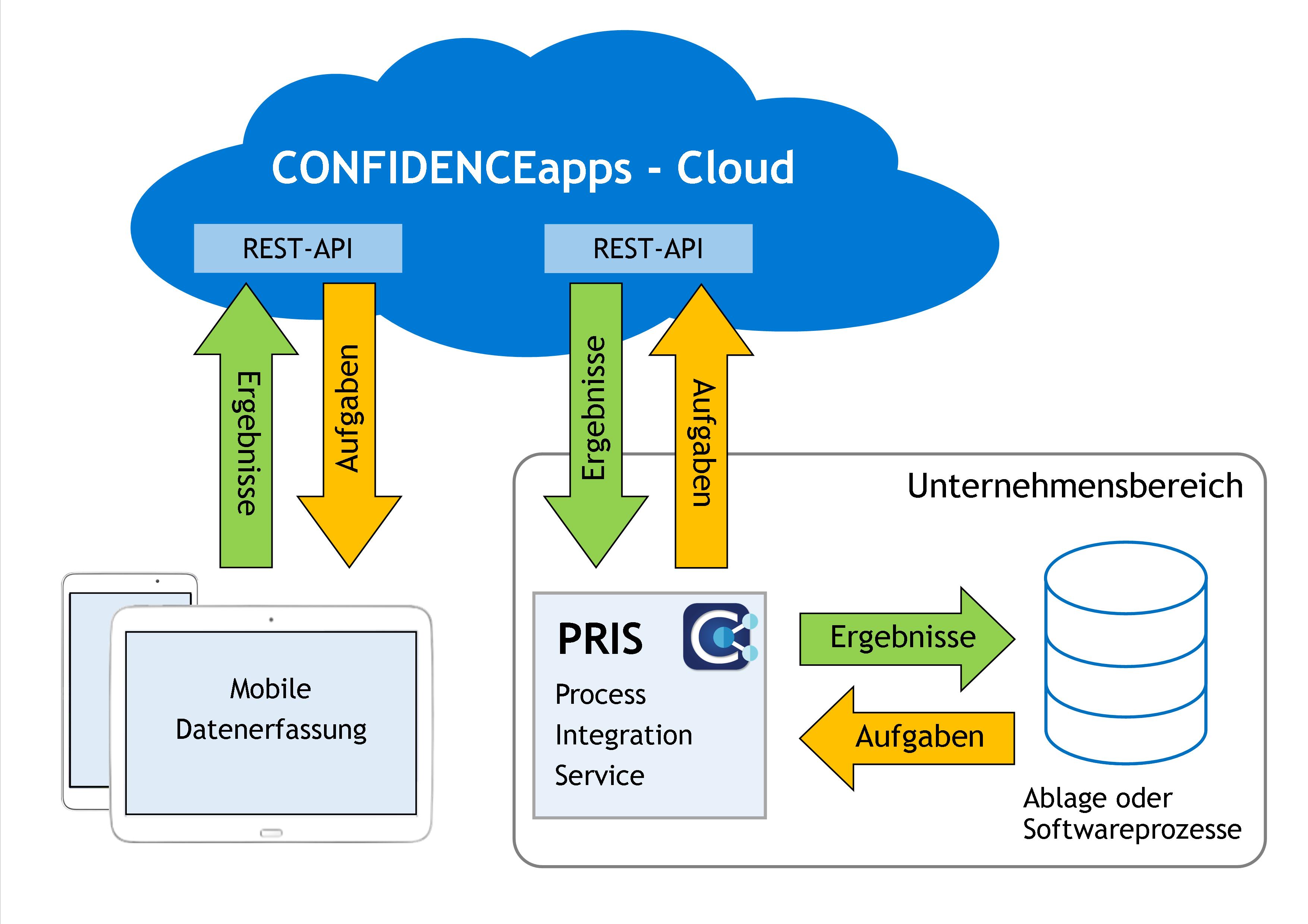 So integrieren wir App-Daten mit dem Dienst PRIS in Datenbanken